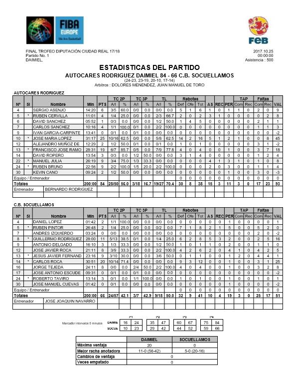Estadistica Final Copa Diputacion